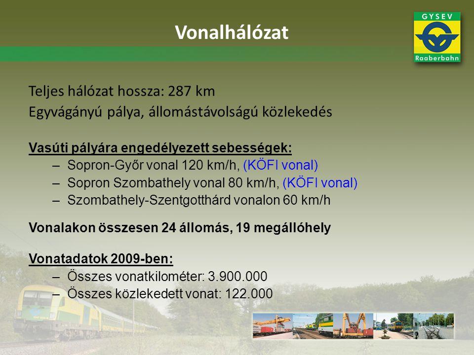 Vonalhálózat Teljes hálózat hossza: 287 km