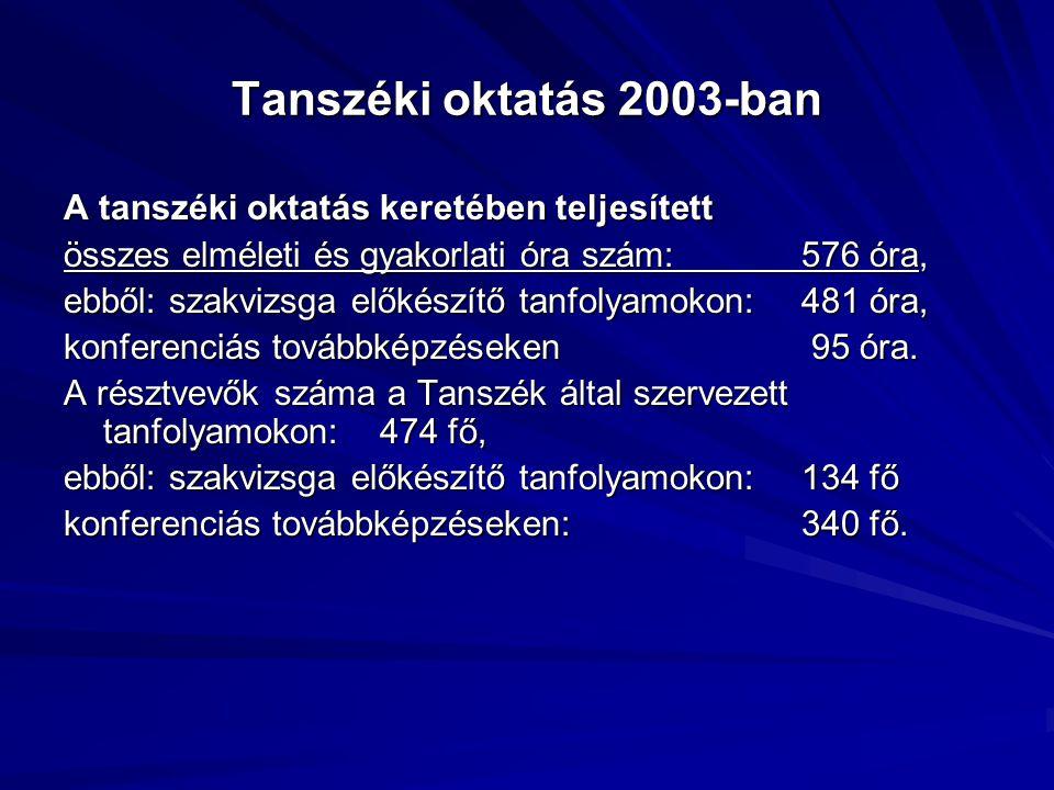 Tanszéki oktatás 2003-ban A tanszéki oktatás keretében teljesített