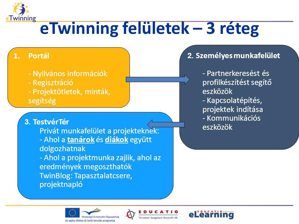 eTwinning felületek – 3 réteg