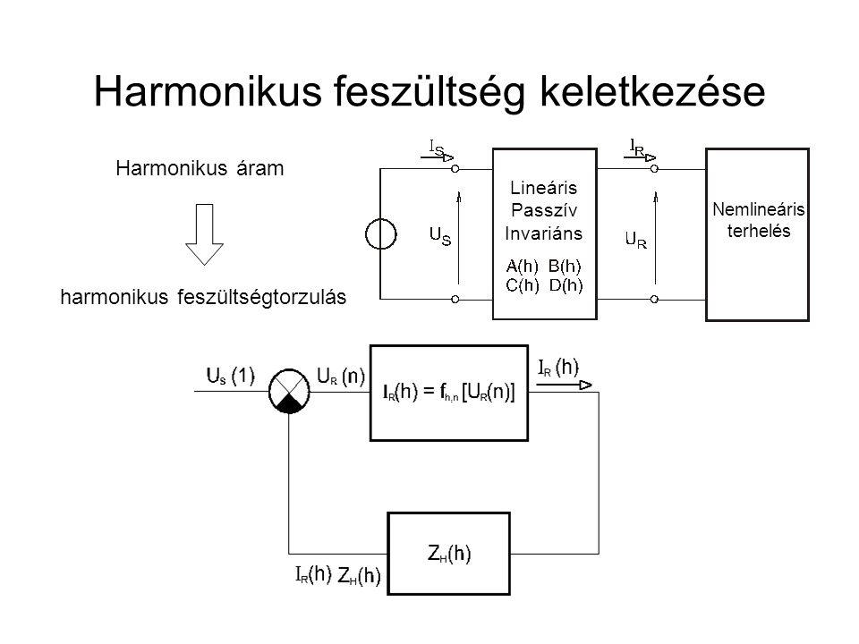 Harmonikus feszültség keletkezése
