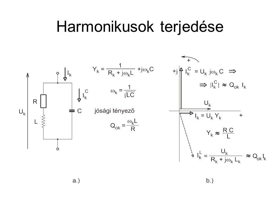 Harmonikusok terjedése