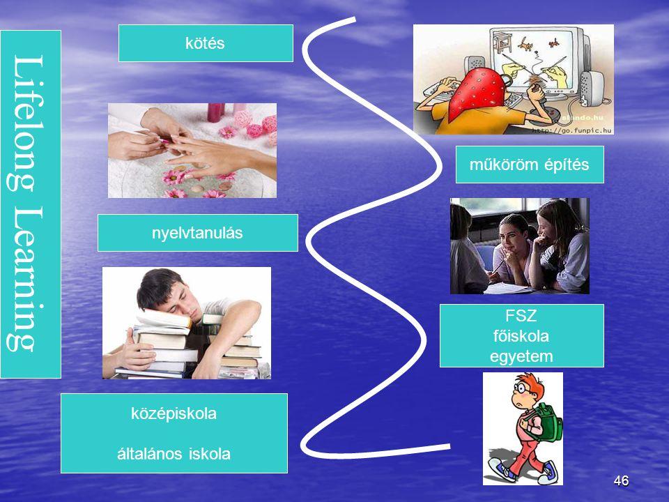 Lifelong Learning kötés műköröm építés nyelvtanulás FSZ főiskola