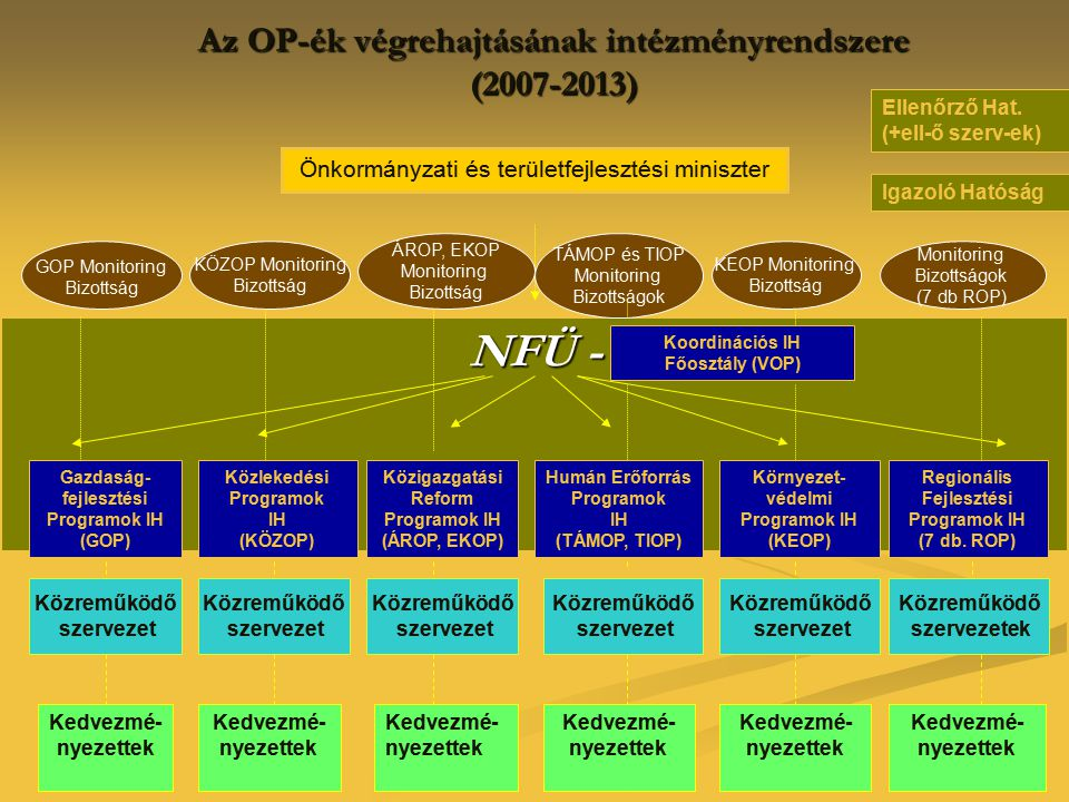 Az OP-ék végrehajtásának intézményrendszere (2007-2013)