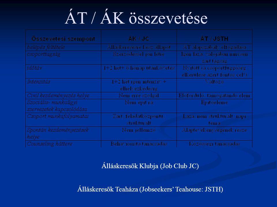 ÁT / ÁK összevetése Álláskeresők Klubja (Job Club JC)