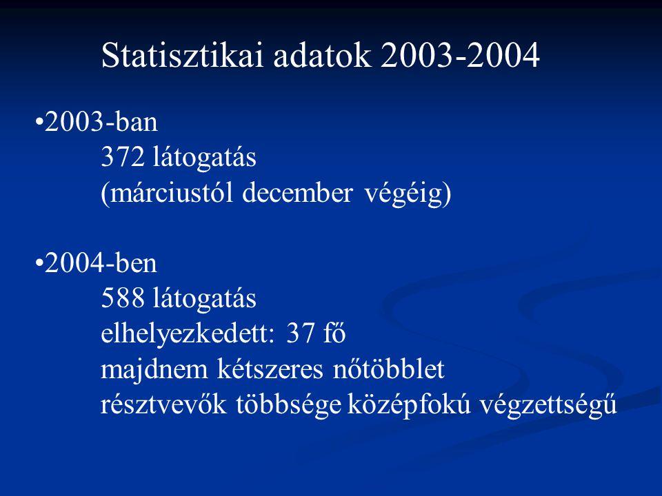 Statisztikai adatok 2003-2004 2003-ban 372 látogatás