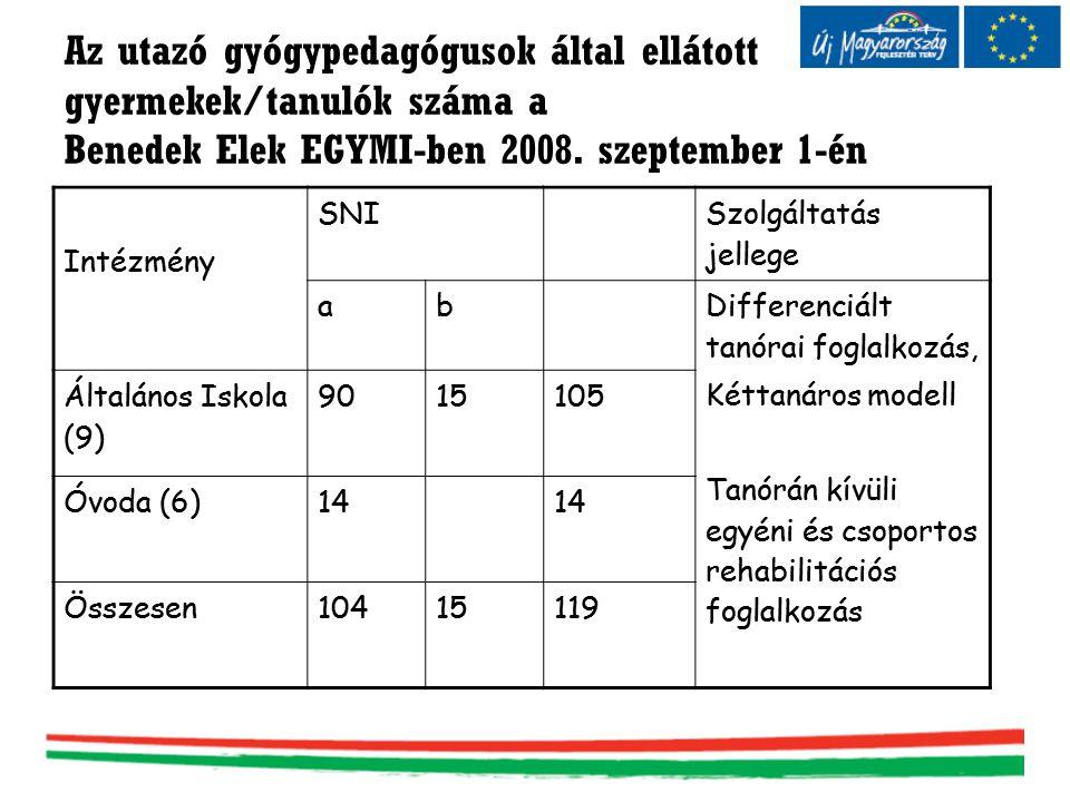 Az utazó gyógypedagógusok által ellátott gyermekek/tanulók száma a Benedek Elek EGYMI-ben 2008. szeptember 1-én