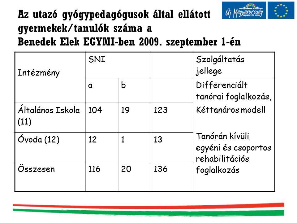 Az utazó gyógypedagógusok által ellátott gyermekek/tanulók száma a Benedek Elek EGYMI-ben 2009. szeptember 1-én