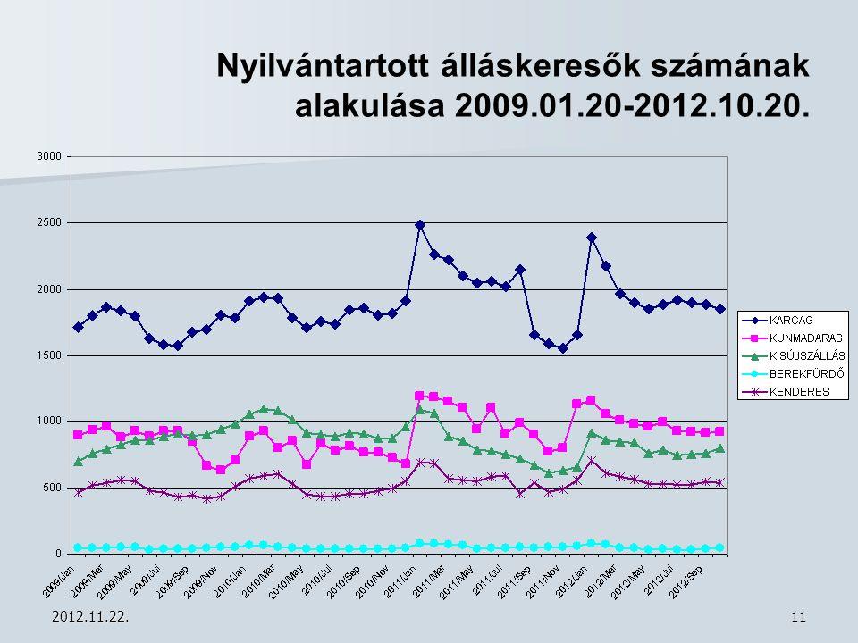 Nyilvántartott álláskeresők számának alakulása 2009.01.20-2012.10.20.