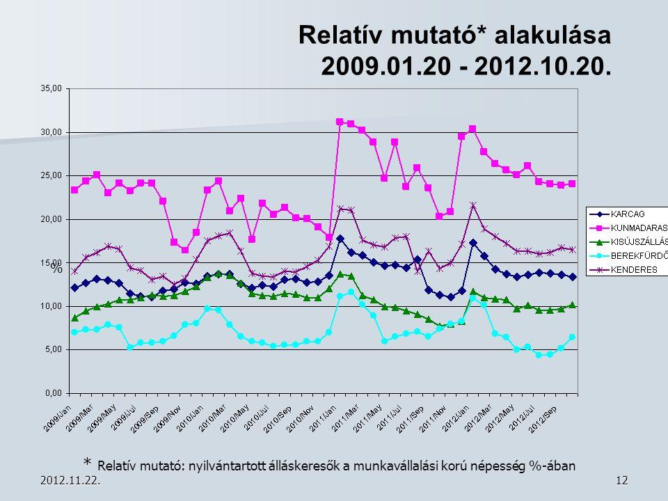 Relatív mutató* alakulása 2009.01.20 - 2012.10.20.