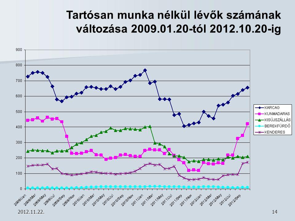 Tartósan munka nélkül lévők számának változása 2009. 01. 20-tól 2012