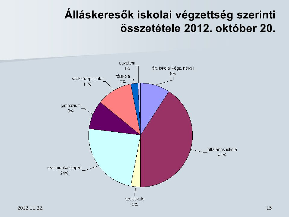 Álláskeresők iskolai végzettség szerinti összetétele 2012. október 20.