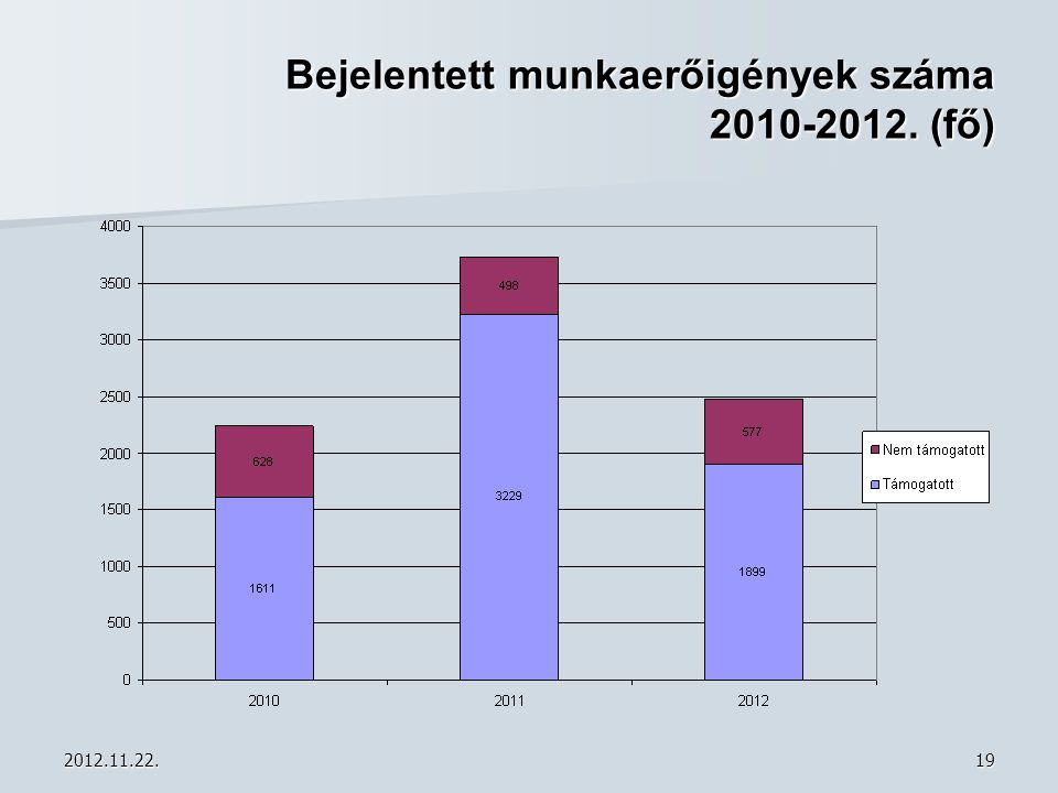 Bejelentett munkaerőigények száma 2010-2012. (fő)
