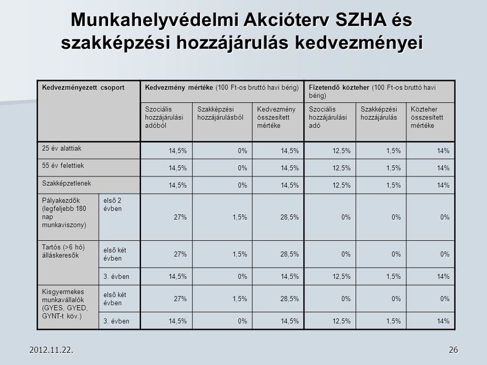 Munkahelyvédelmi Akcióterv SZHA és szakképzési hozzájárulás kedvezményei
