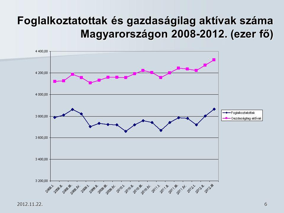 Foglalkoztatottak és gazdaságilag aktívak száma Magyarországon 2008-2012. (ezer fő)