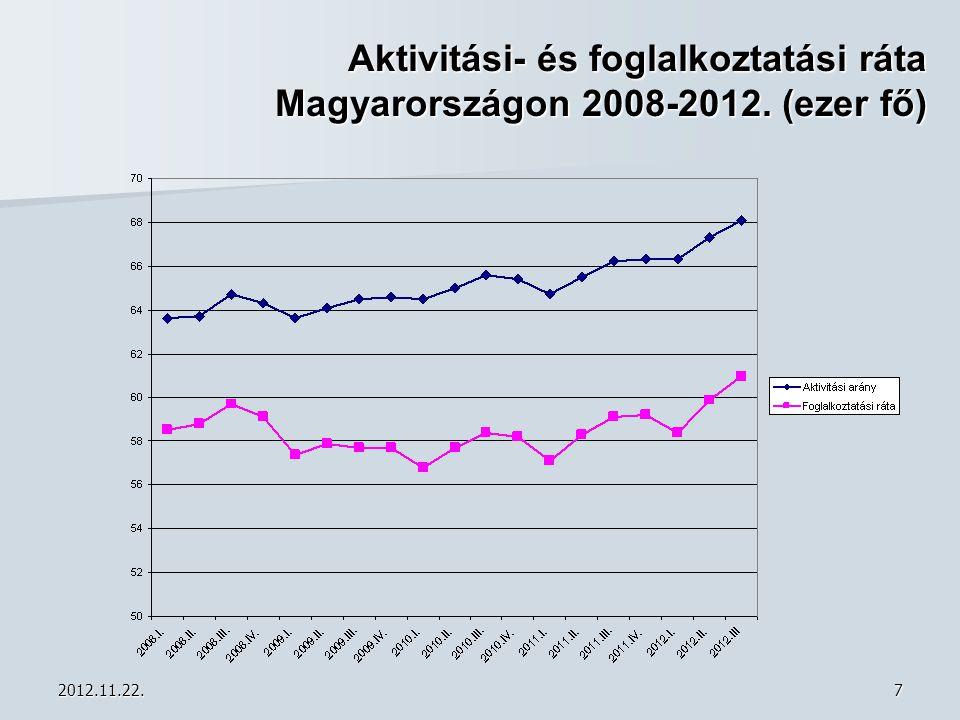 Aktivitási- és foglalkoztatási ráta Magyarországon 2008-2012. (ezer fő)