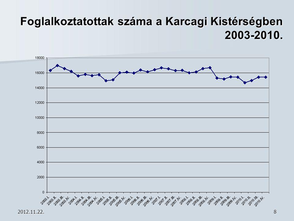Foglalkoztatottak száma a Karcagi Kistérségben 2003-2010.