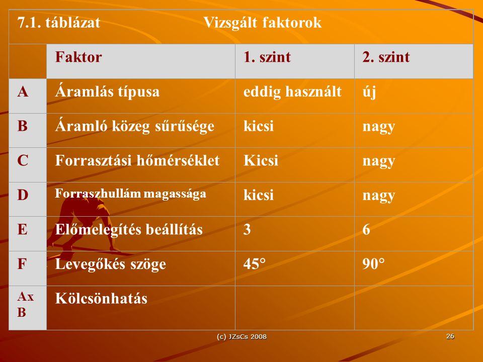7.1. táblázat Vizsgált faktorok