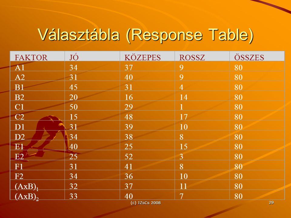 Választábla (Response Table)