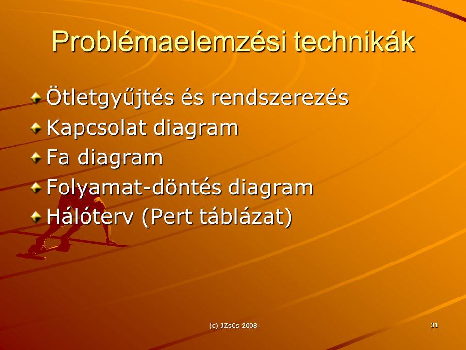 Problémaelemzési technikák