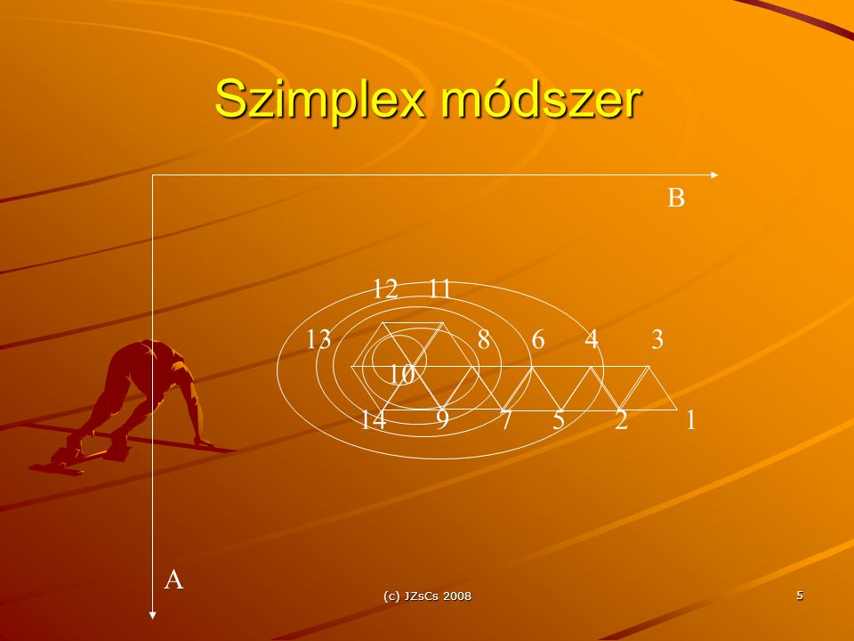 Szimplex módszer B 12 11 13 8 6 4 3 10 14 9 7 5 2 1 A (c) JZsCs 2008