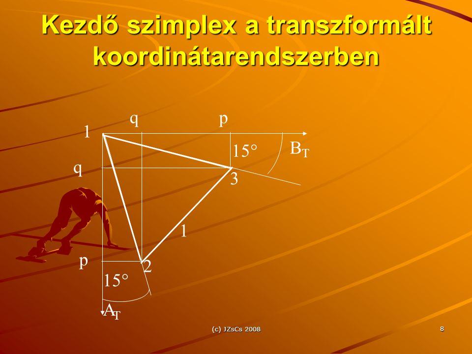 Kezdő szimplex a transzformált koordinátarendszerben