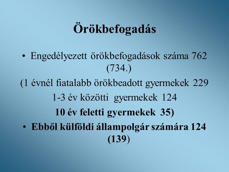 Örökbefogadás Engedélyezett örökbefogadások száma 762 (734.)