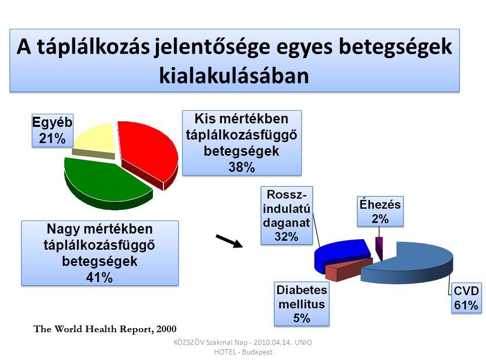 A táplálkozás jelentősége egyes betegségek kialakulásában