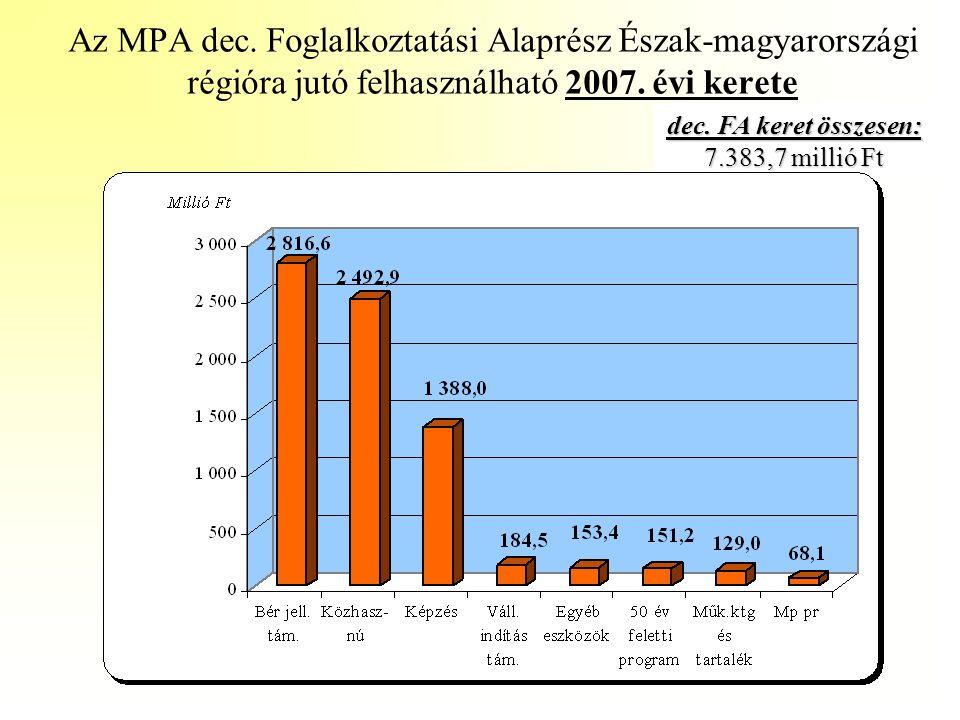 dec. FA keret összesen: 7.383,7 millió Ft