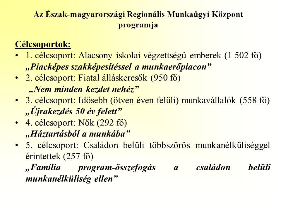 Az Észak-magyarországi Regionális Munkaügyi Központ programja