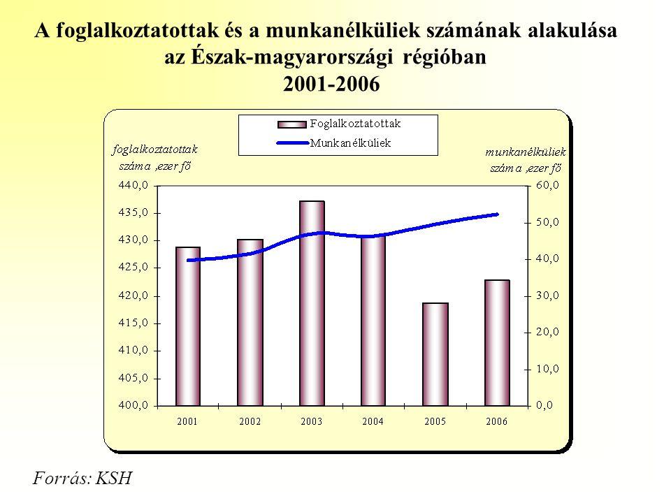 A foglalkoztatottak és a munkanélküliek számának alakulása az Észak-magyarországi régióban 2001-2006