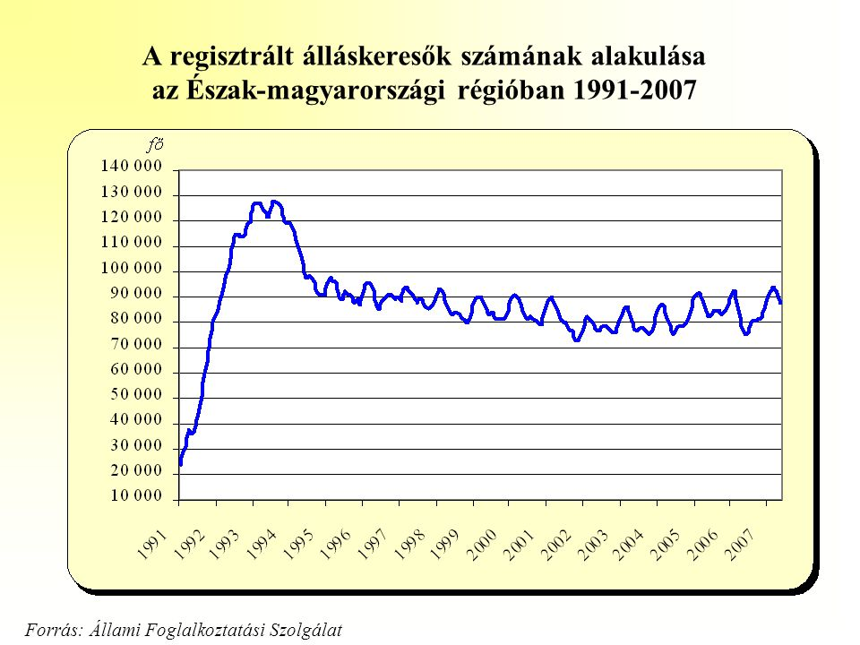 A regisztrált álláskeresők számának alakulása az Észak-magyarországi régióban 1991-2007
