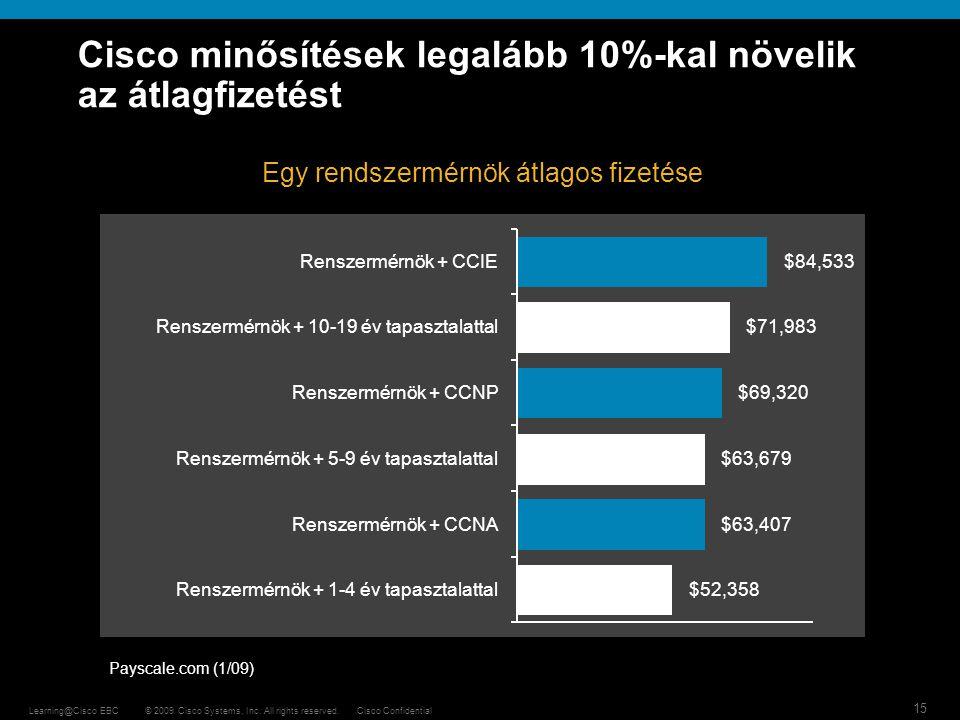 Cisco minősítések legalább 10%-kal növelik az átlagfizetést