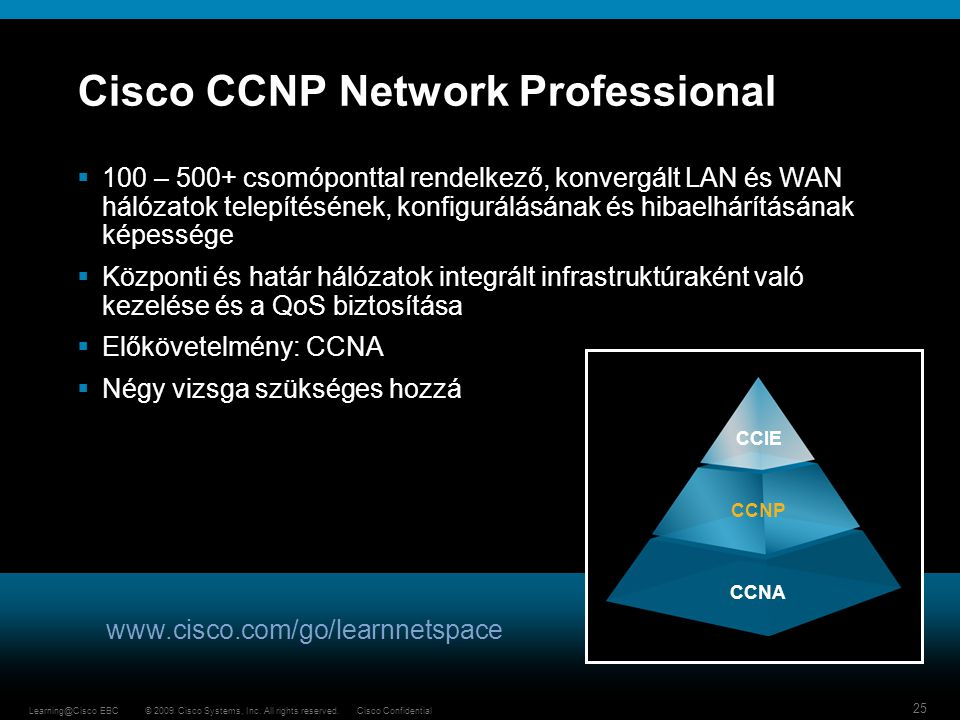 Cisco CCNP Network Professional