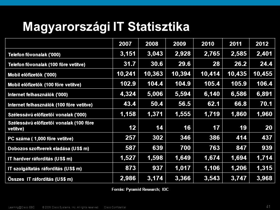 Magyarországi IT Statisztika