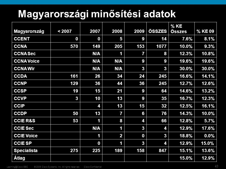 Magyarországi minősítési adatok
