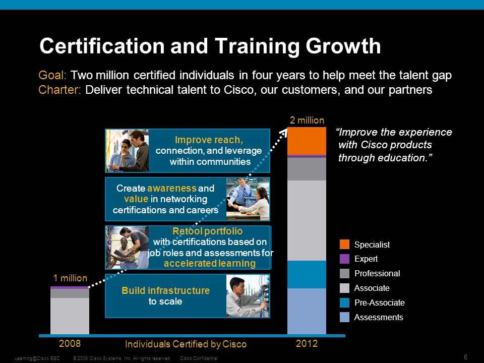 Certification and Training Growth