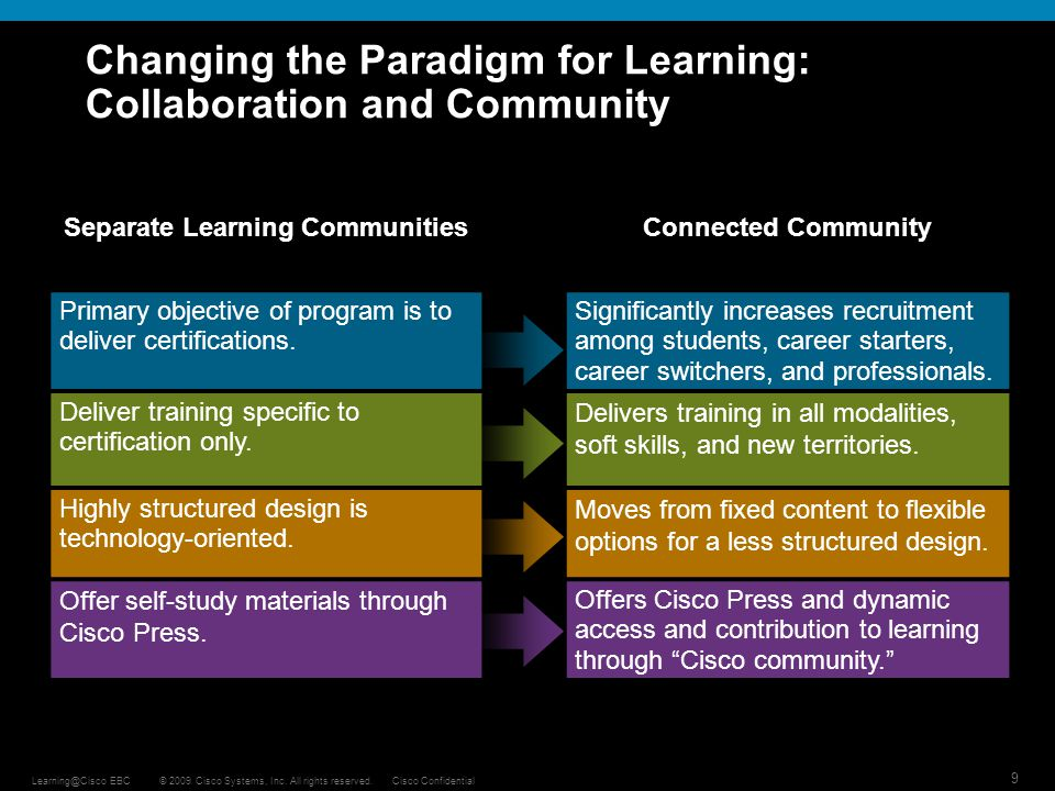 Changing the Paradigm for Learning: Collaboration and Community