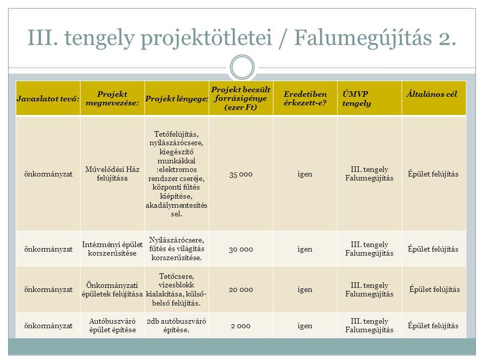 III. tengely projektötletei / Falumegújítás 2.