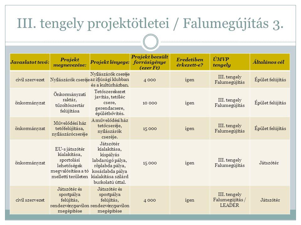 III. tengely projektötletei / Falumegújítás 3.