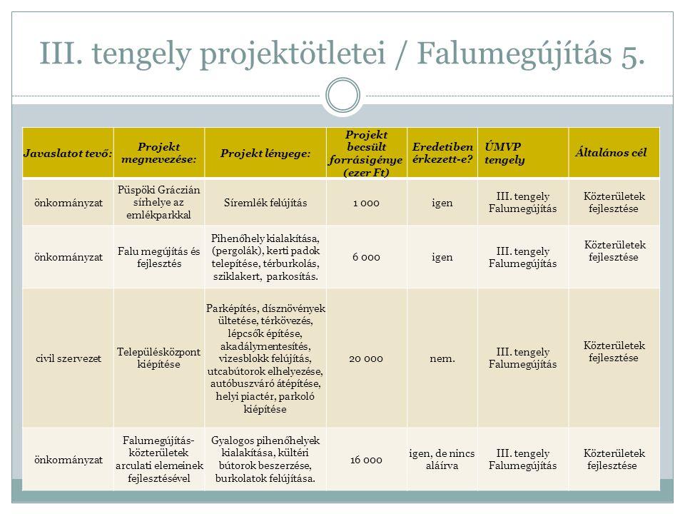 III. tengely projektötletei / Falumegújítás 5.