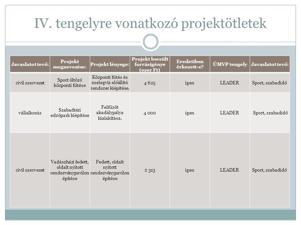IV. tengelyre vonatkozó projektötletek