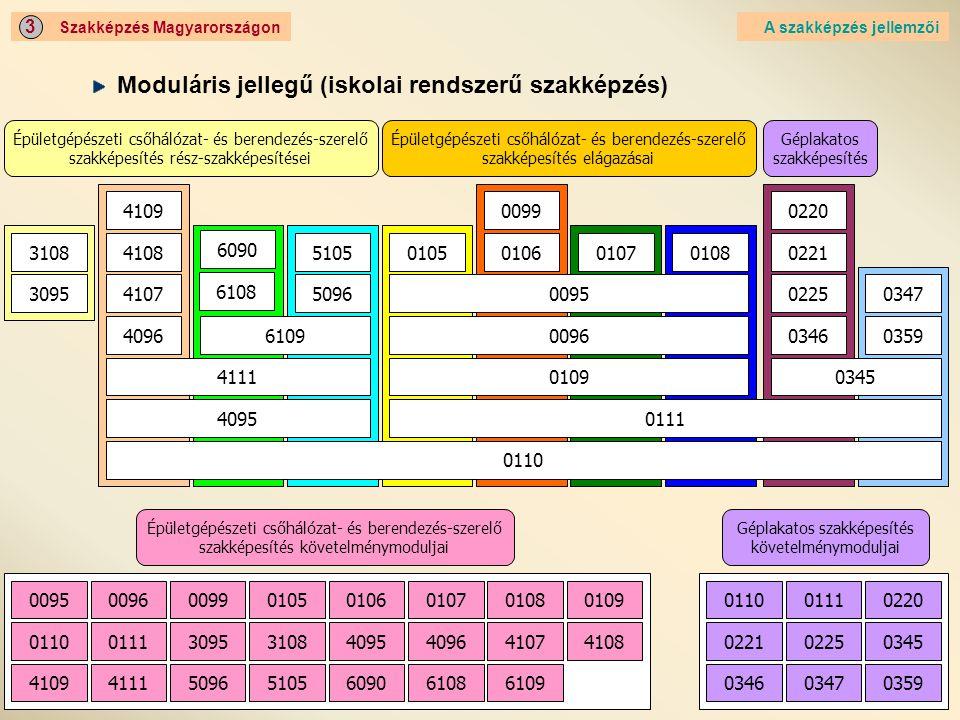Moduláris jellegű (iskolai rendszerű szakképzés)