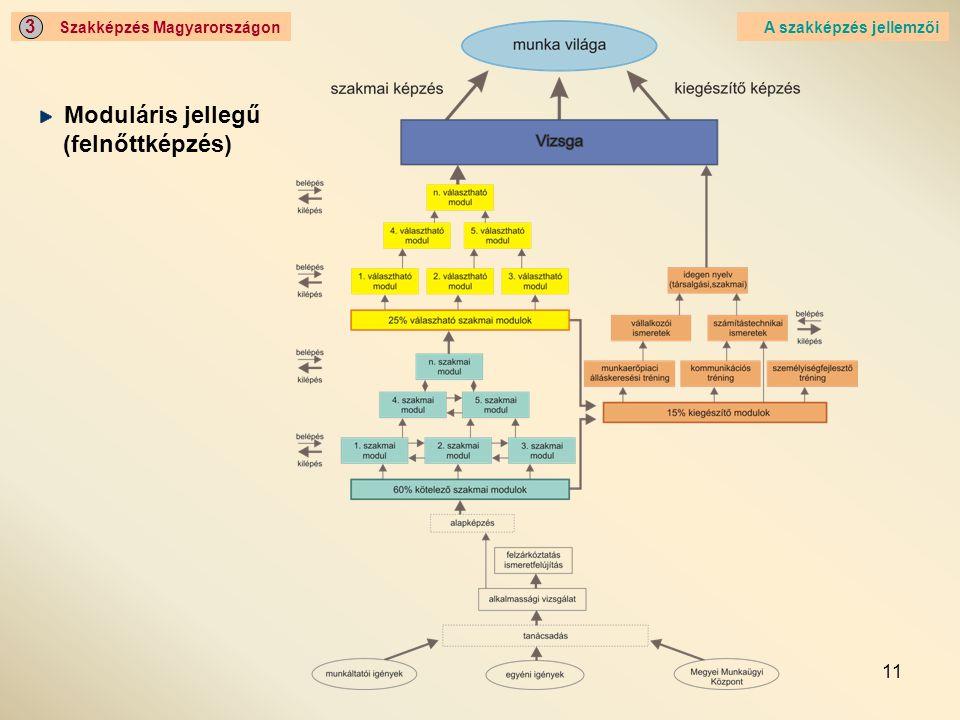 Moduláris jellegű (felnőttképzés) 3 Szakképzés Magyarországon