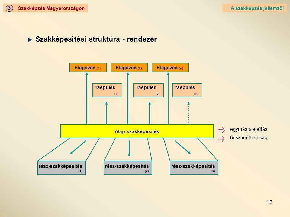 Szakképesítési struktúra - rendszer