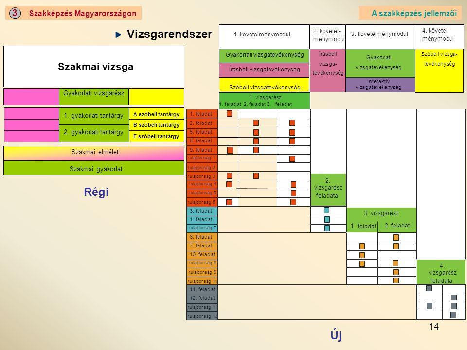 Vizsgarendszer Régi Új Szakmai vizsga 3 Szakképzés Magyarországon