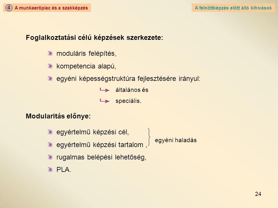 Foglalkoztatási célú képzések szerkezete: