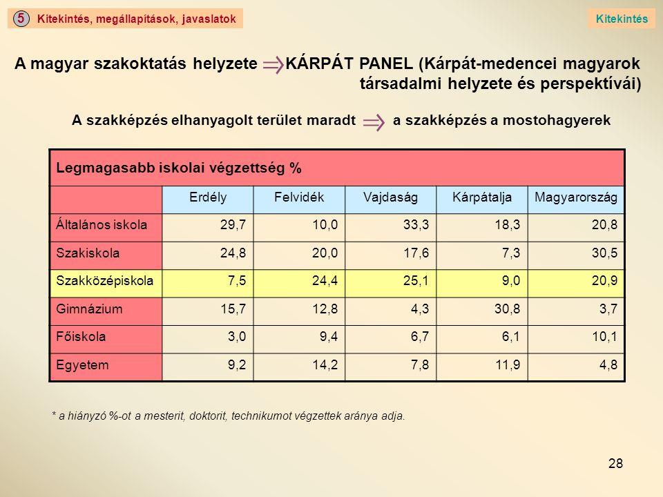 A magyar szakoktatás helyzete KÁRPÁT PANEL (Kárpát-medencei magyarok