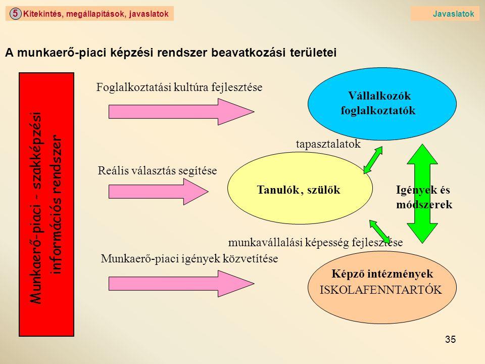 A munkaerő-piaci képzési rendszer beavatkozási területei