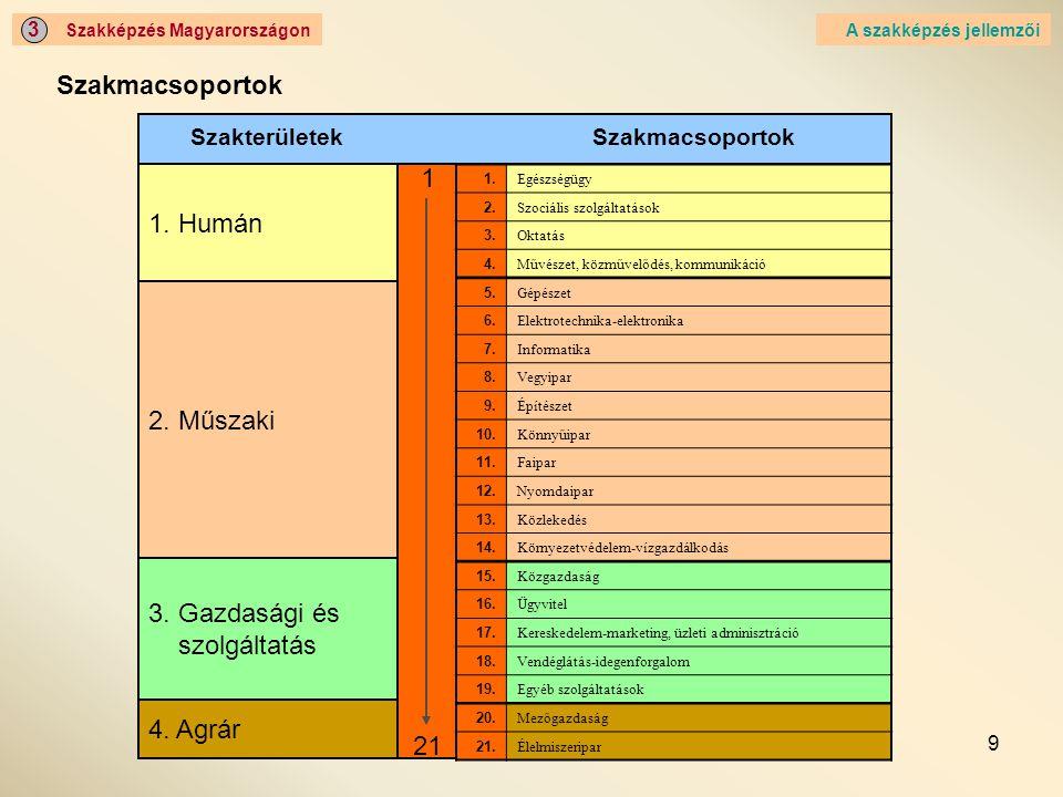 Szakmacsoportok 1 1. Humán 2. Műszaki 3. Gazdasági és szolgáltatás