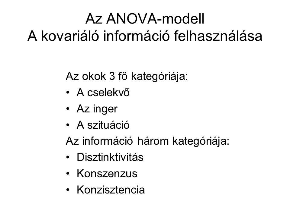 Az ANOVA-modell A kovariáló információ felhasználása
